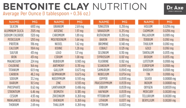 BentoniteClayNutrtion_Chart2